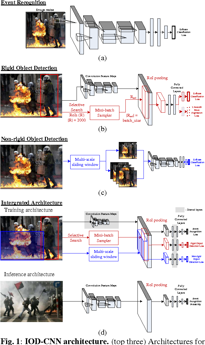 Figure 1 for IOD-CNN: Integrating Object Detection Networks for Event Recognition