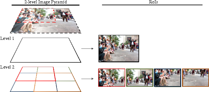 Figure 3 for IOD-CNN: Integrating Object Detection Networks for Event Recognition