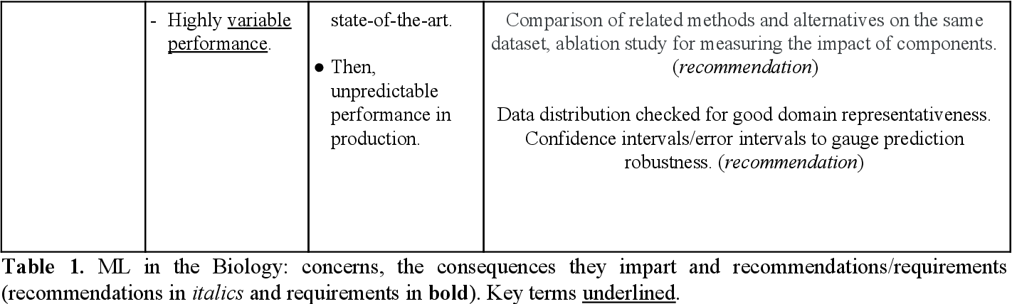 Figure 2 for Recommendations for machine learning validation in biology