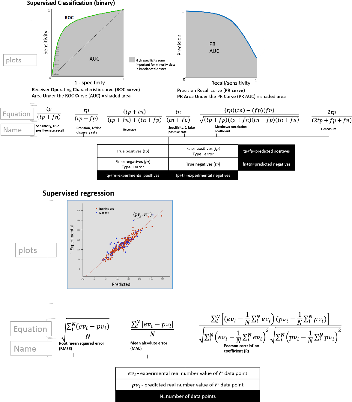 Figure 3 for Recommendations for machine learning validation in biology