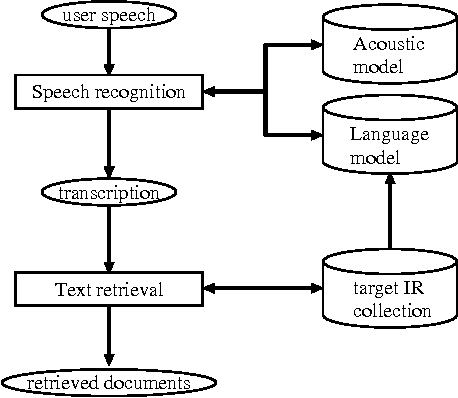 Figure 1 for Language Modeling for Multi-Domain Speech-Driven Text Retrieval