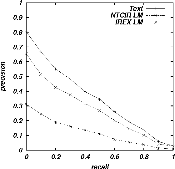 Figure 4 for Language Modeling for Multi-Domain Speech-Driven Text Retrieval
