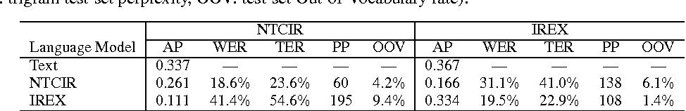 Figure 3 for Language Modeling for Multi-Domain Speech-Driven Text Retrieval