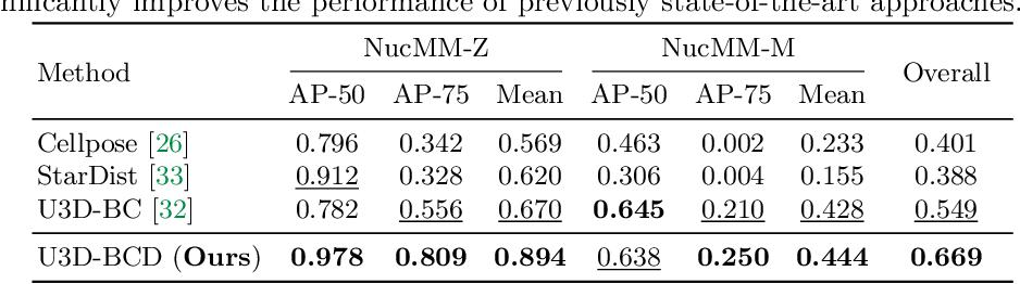 Figure 4 for NucMM Dataset: 3D Neuronal Nuclei Instance Segmentation at Sub-Cubic Millimeter Scale