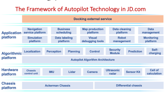 Figure 2 for Autonomous Last-mile Delivery Vehicles in Complex Traffic Environments