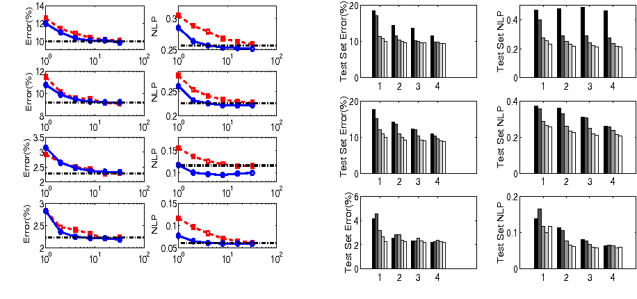 Figure 4 for An Additive Model View to Sparse Gaussian Process Classifier Design