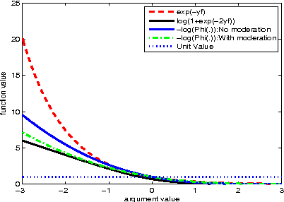 Figure 1 for An Additive Model View to Sparse Gaussian Process Classifier Design