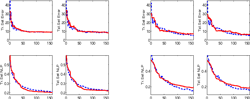 Figure 3 for An Additive Model View to Sparse Gaussian Process Classifier Design