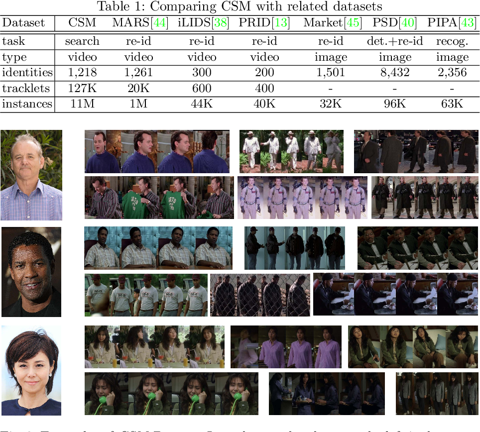 Figure 2 for Person Search in Videos with One Portrait Through Visual and Temporal Links
