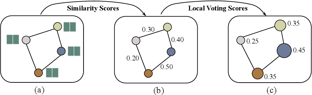 Figure 1 for Topology-Aware Graph Pooling Networks
