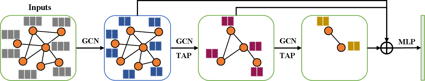 Figure 3 for Topology-Aware Graph Pooling Networks