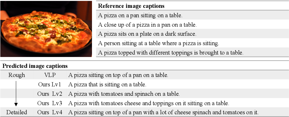 Figure 1 for Length-Controllable Image Captioning