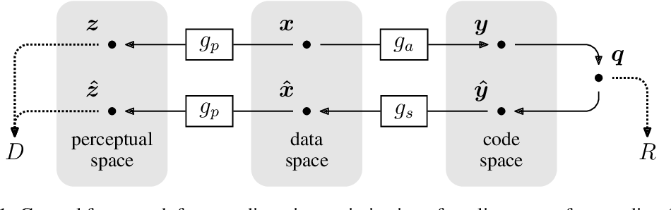 Figure 1 for End-to-end Optimized Image Compression