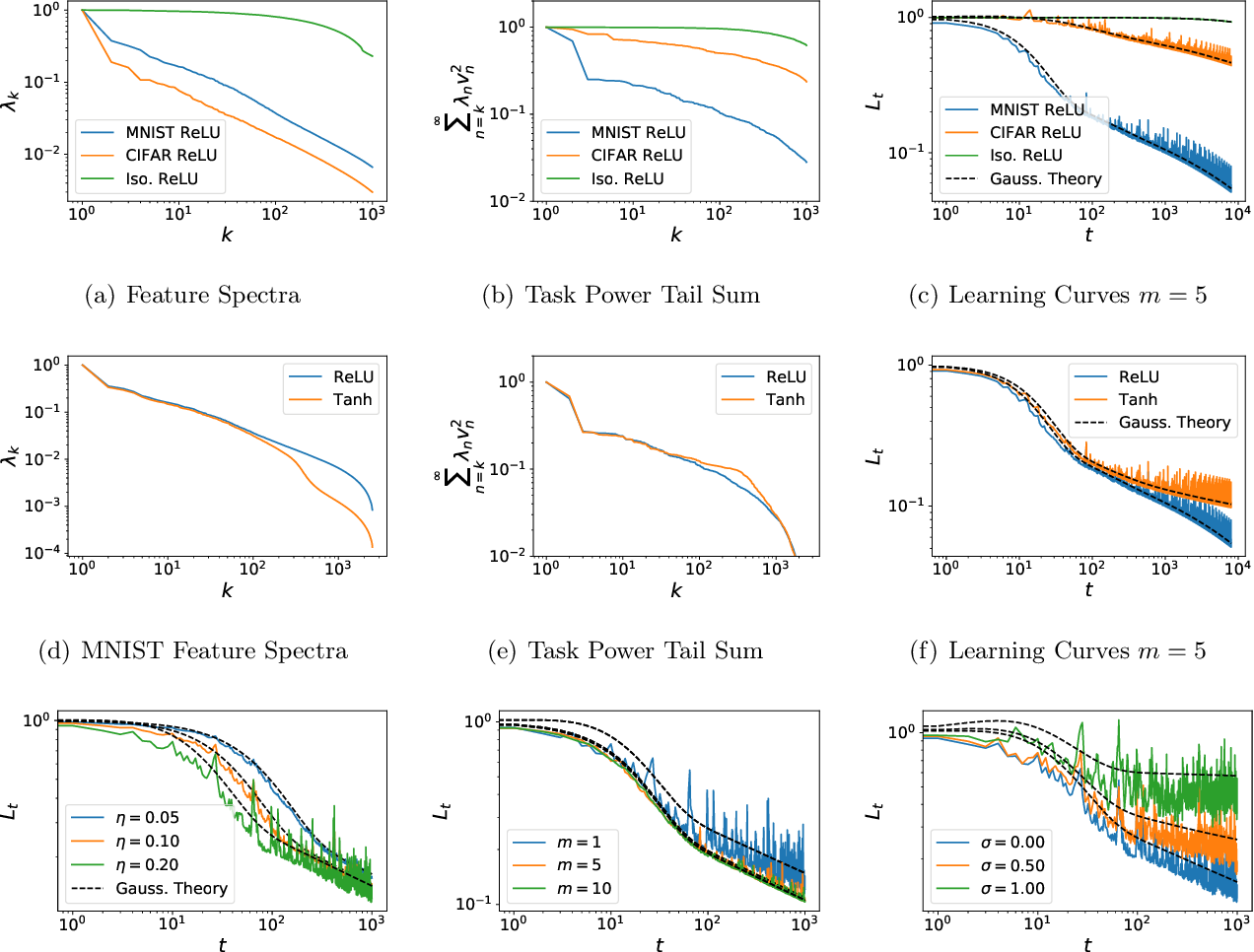 Figure 2 for Learning Curves for SGD on Structured Features