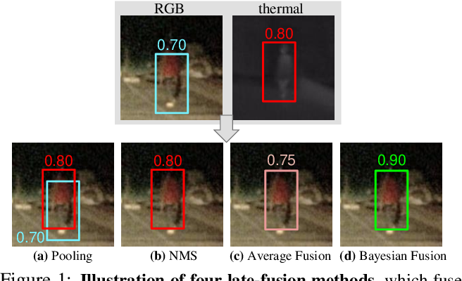 Figure 1 for Multimodal Object Detection via Bayesian Fusion