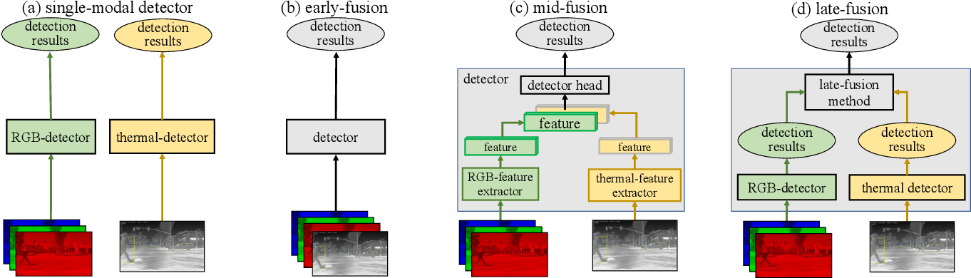 Figure 3 for Multimodal Object Detection via Bayesian Fusion