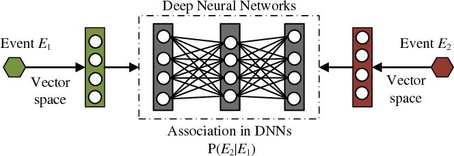 Figure 1 for Probabilistic Reasoning via Deep Learning: Neural Association Models