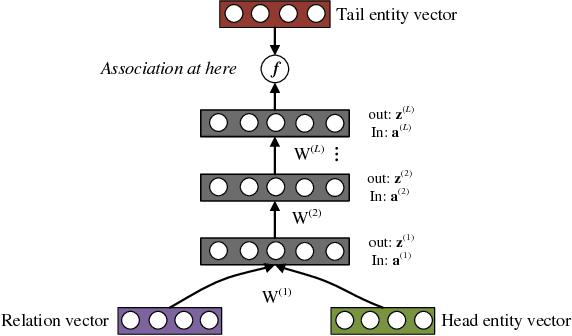 Figure 3 for Probabilistic Reasoning via Deep Learning: Neural Association Models