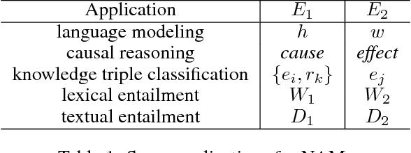 Figure 2 for Probabilistic Reasoning via Deep Learning: Neural Association Models