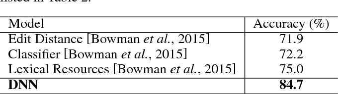 Figure 4 for Probabilistic Reasoning via Deep Learning: Neural Association Models