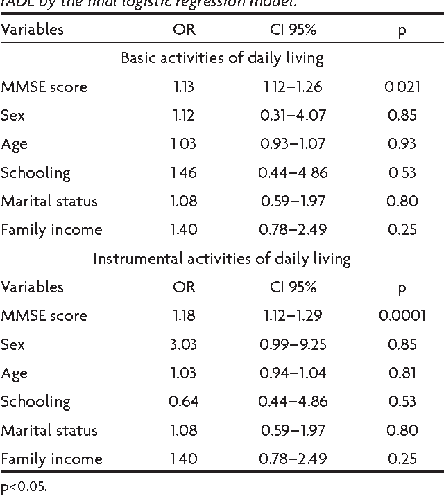 Table 4 from Impact of cognitive performance on the