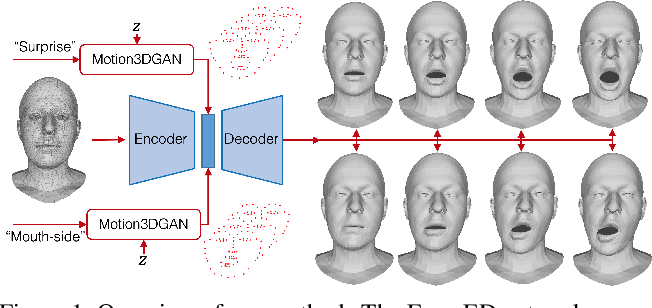 Figure 1 for 3D to 4D Facial Expressions Generation Guided by Landmarks