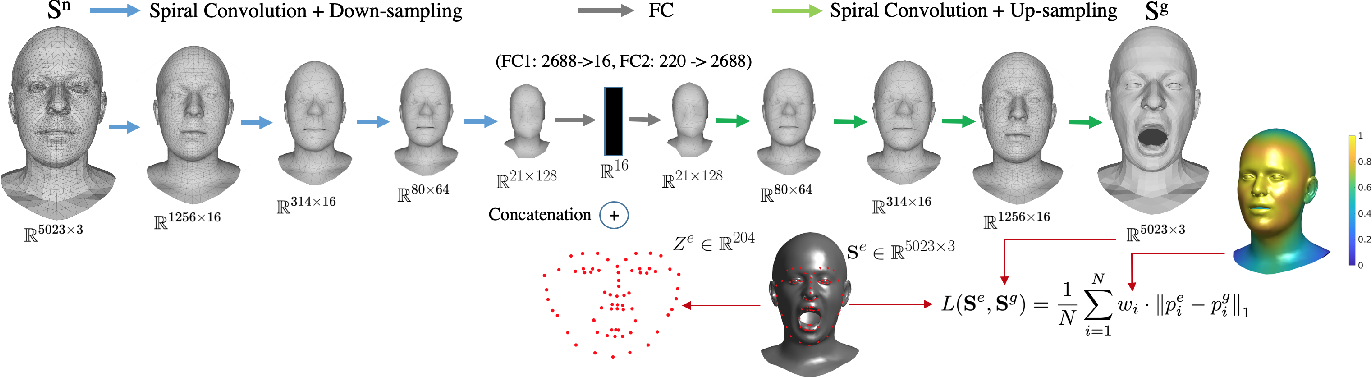 Figure 3 for 3D to 4D Facial Expressions Generation Guided by Landmarks