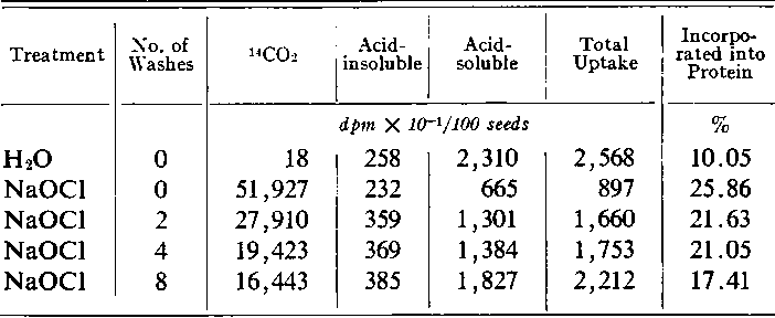 Table I. Removal of NaOCI from Surface of Tomato Seeds by Successive Washinig in Water anid Its Effect onz Decarboxylationz,
