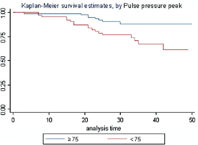Prognostic Significance Of Blood Pressure Response To Exercise In