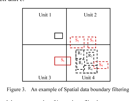 A boundary filtering based spatial join query processing