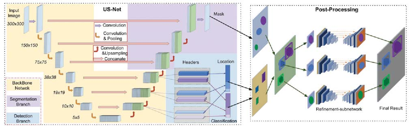 Figure 1 for US-net for robust and efficient nuclei instance segmentation