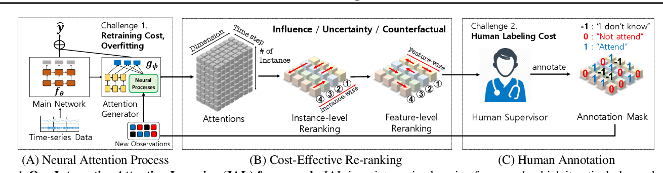 Figure 1 for Cost-effective Interactive Attention Learning with Neural Attention Processes