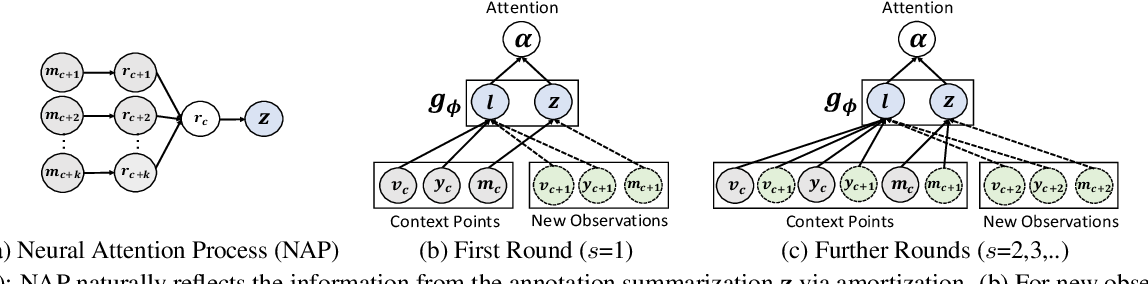 Figure 3 for Cost-effective Interactive Attention Learning with Neural Attention Processes