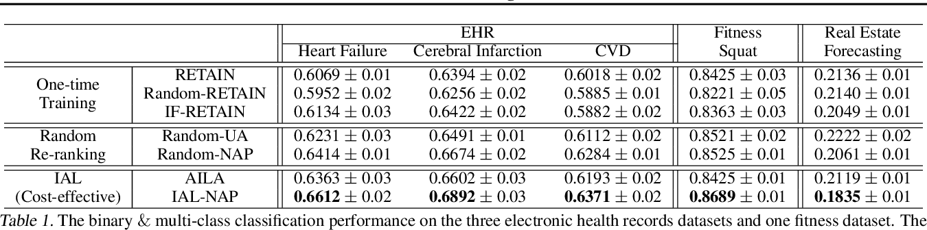 Figure 2 for Cost-effective Interactive Attention Learning with Neural Attention Processes