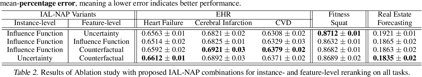Figure 4 for Cost-effective Interactive Attention Learning with Neural Attention Processes