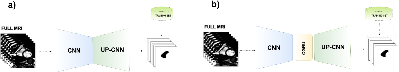Figure 1 for A Generative Adversarial Model for Right Ventricle Segmentation