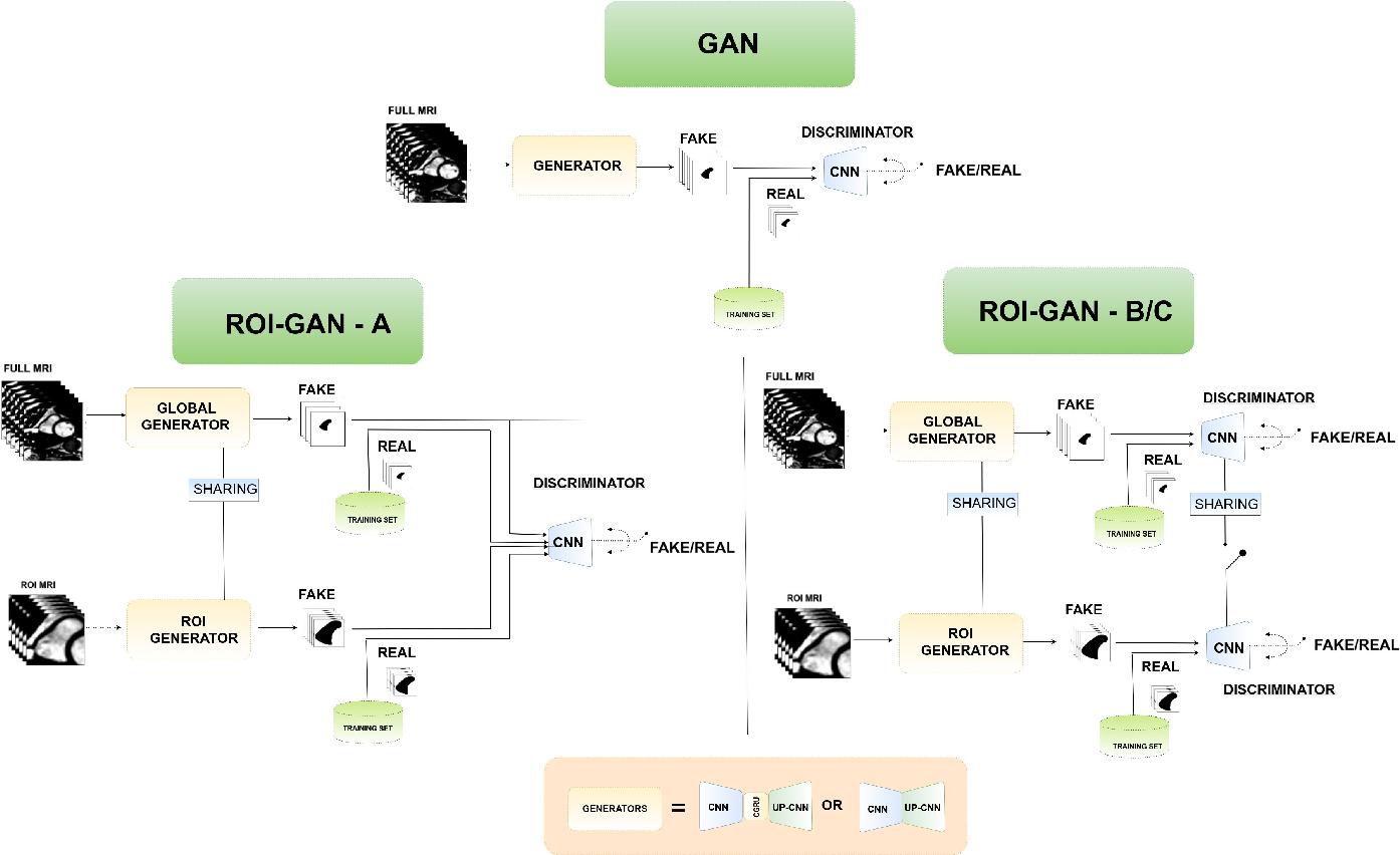 Figure 2 for A Generative Adversarial Model for Right Ventricle Segmentation
