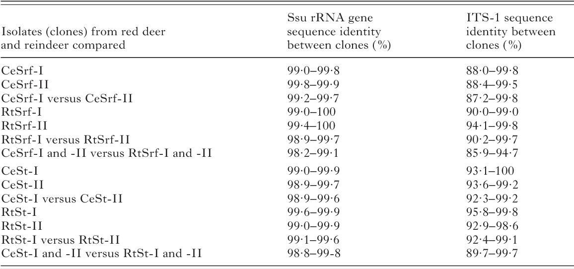 Table 2 from Molecular characterization of five Sarcocystis
