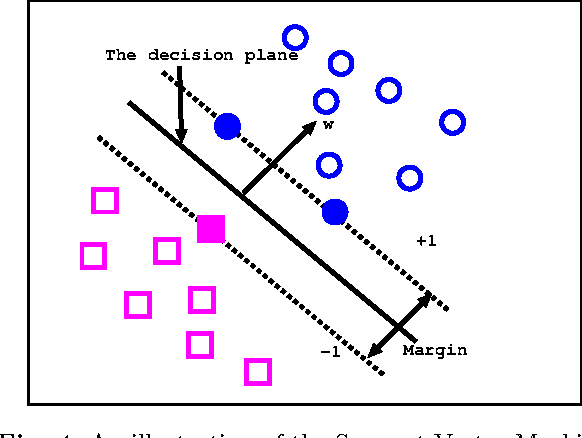 Figure 4 from Local Learning vs  Global Learning: An
