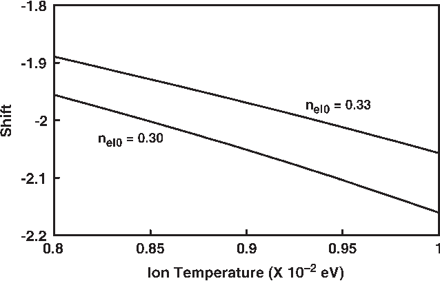 Effect of Ion Temperature on Soliton Reflection in a