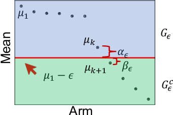 Figure 2 for Finding All ε-Good Arms in Stochastic Bandits