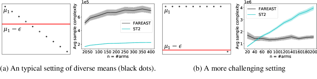 Figure 3 for Finding All ε-Good Arms in Stochastic Bandits