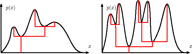 Figure 1 for Statistical Inference for Cluster Trees