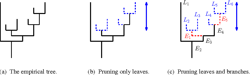 Figure 3 for Statistical Inference for Cluster Trees