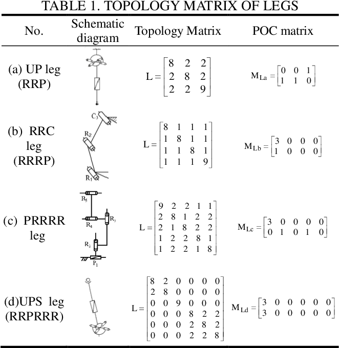 Figure 1 for Automatic mobility analysis of parallel mechanisms: an algorithm approach based on position and orientation characteristic equations