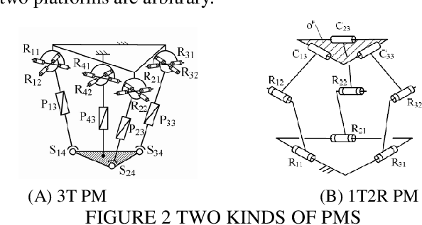 Figure 3 for Automatic mobility analysis of parallel mechanisms: an algorithm approach based on position and orientation characteristic equations