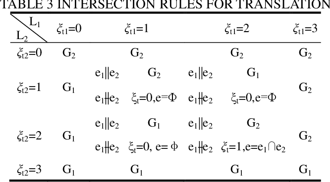 Figure 4 for Automatic mobility analysis of parallel mechanisms: an algorithm approach based on position and orientation characteristic equations