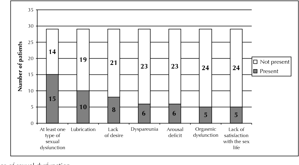 Figure 1. Incidence of sexual dysfunction.