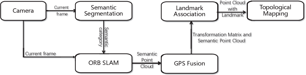 Figure 1 for Visual Semantic SLAM with Landmarks for Large-Scale Outdoor Environment