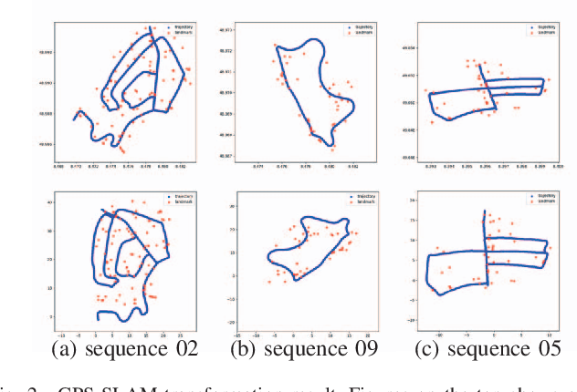 Figure 2 for Visual Semantic SLAM with Landmarks for Large-Scale Outdoor Environment